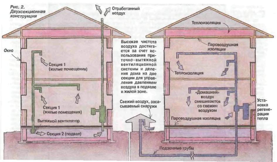 Вентиляция в подполе частного дома своими руками схема 241